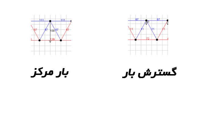 چگونگی-گسترش-نیروها-در-خرپای-وارن