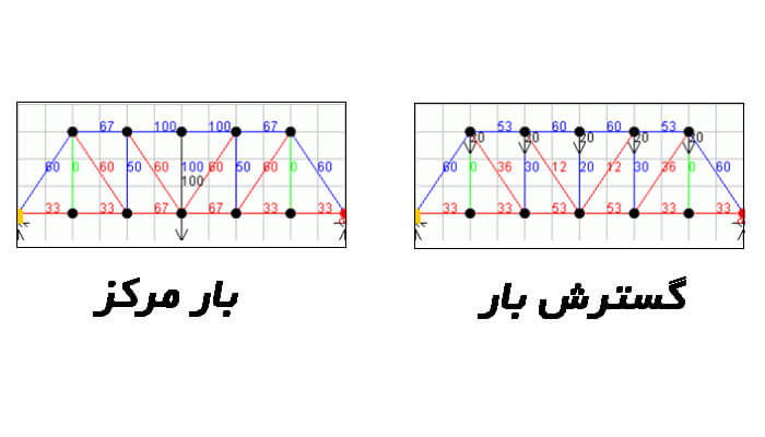 چگونگی-گسترش-نیروها-در-خرپا-پرات